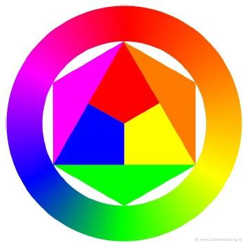 Oogmakeup: kleurencirkel van Itten